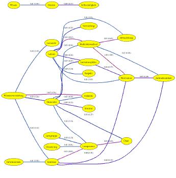 Beispielmodell aus MITOCAR